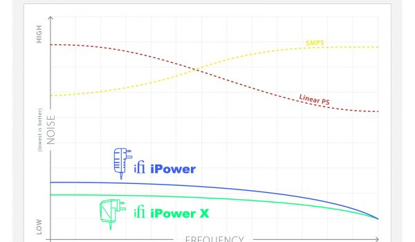 Power Supply Noise Comparison Chart