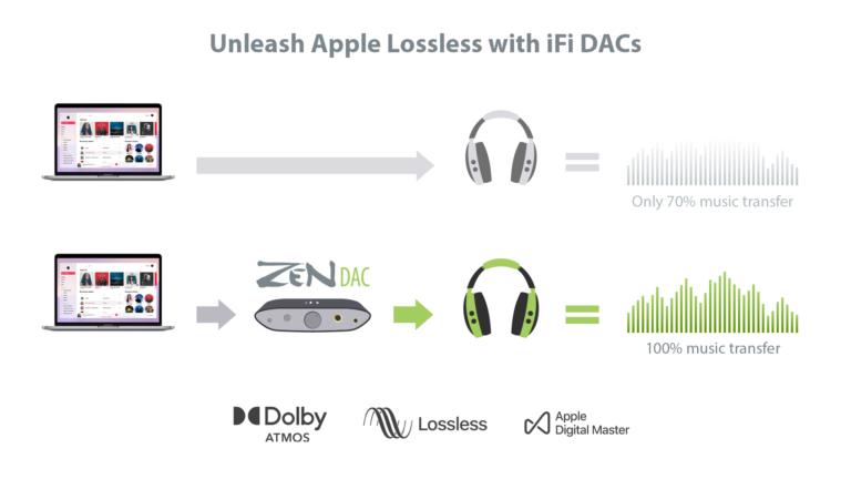 Apple Lossless on iFi DACs
